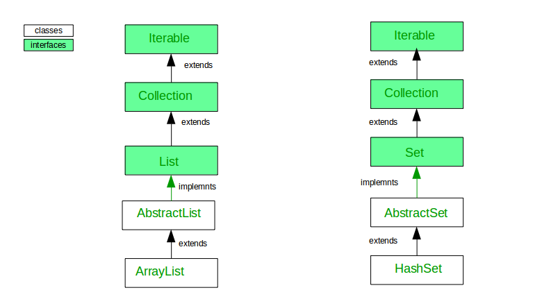 Difference between ArrayList and HashSet in Java - GeeksforGeeks