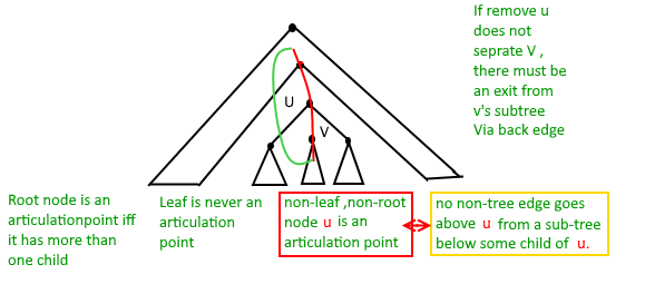 Articulation Points (or Cut Vertices) in a Graph - GeeksforGeeks
