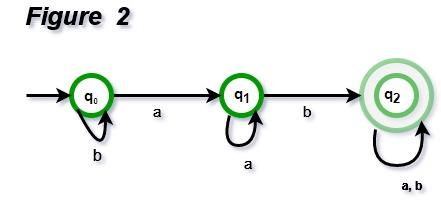 TOC | Designing Finite Automata from Regular Expression (Set