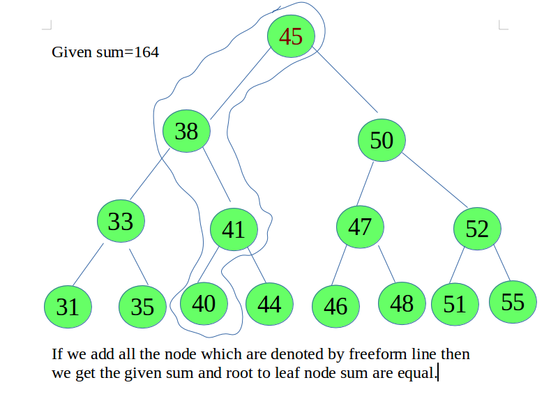 Root to leaf path sum equal to a given number in BST