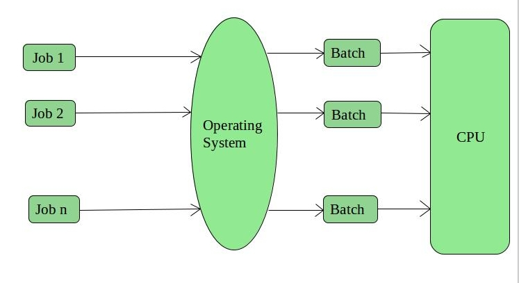 Operating System Types Of Operating Systems Geeksforgeeks