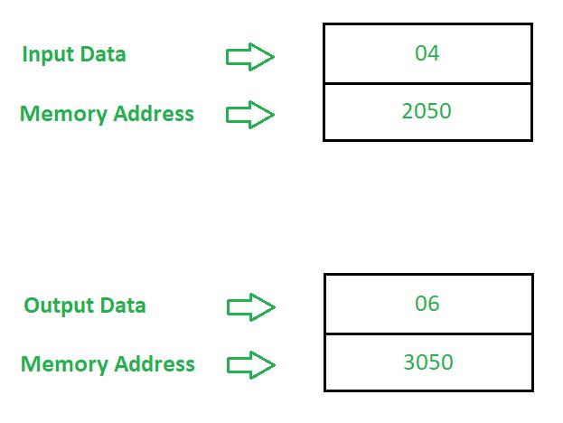 8085 program to convert binary numbers to gray geeksforgeeks