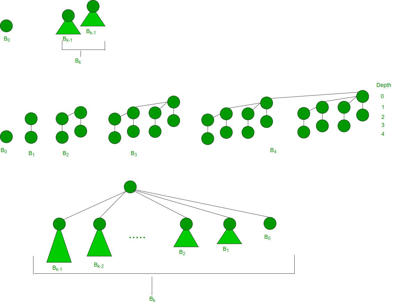 Heap pdf of binomial