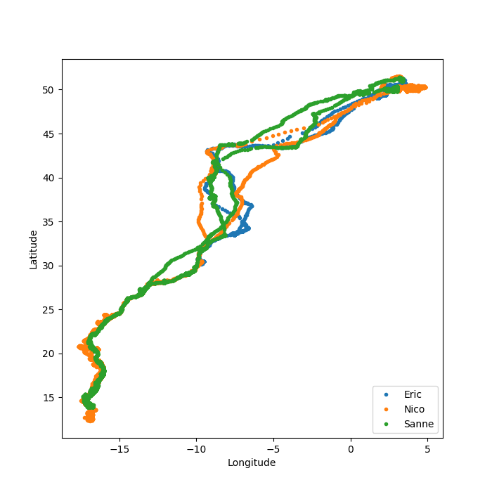 Tracking bird migration using Python-3 - GeeksforGeeks