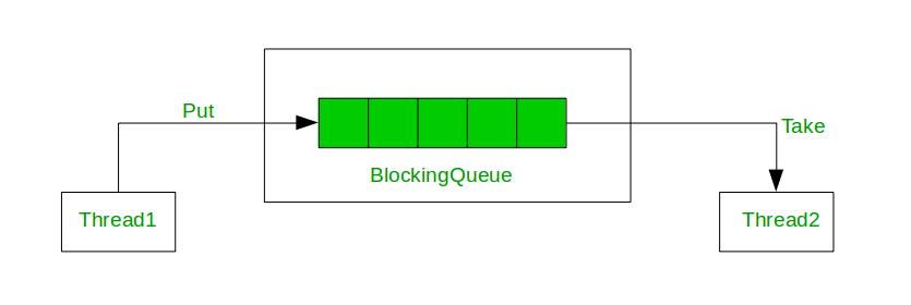 BlockingQueue Interface in Java - GeeksforGeeks