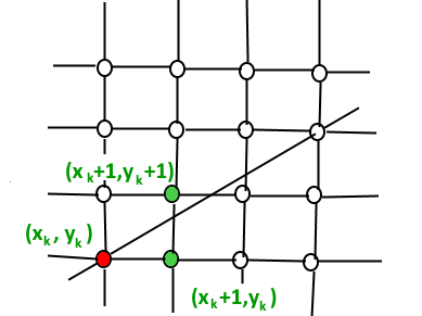 Bresenham's Line Generation Algorithm - GeeksforGeeks