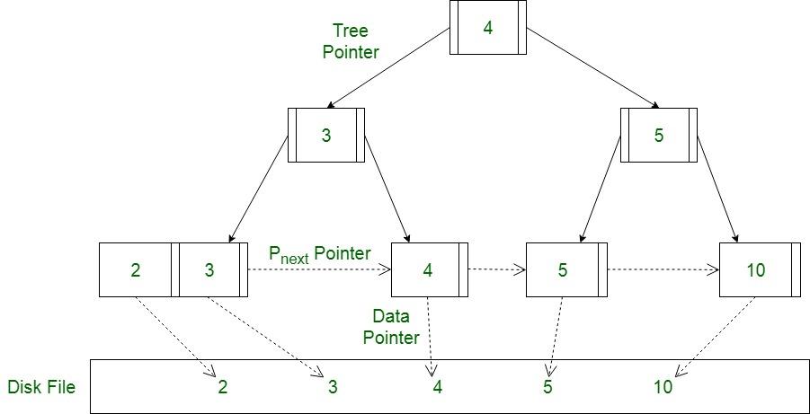 Btree.jpg