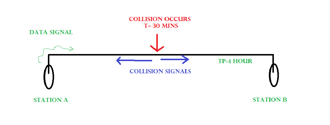Collision Detection in CSMA/CD - GeeksforGeeks