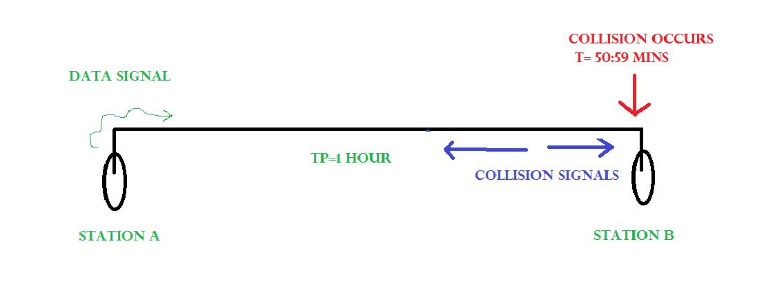Collision Detection in CSMA/CD - GeeksforGeeks