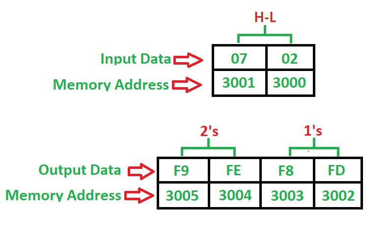 8085 program to find 1's and 2's complement of 16-bit number