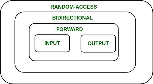Introduction To Iterators In C Geeksforgeeks