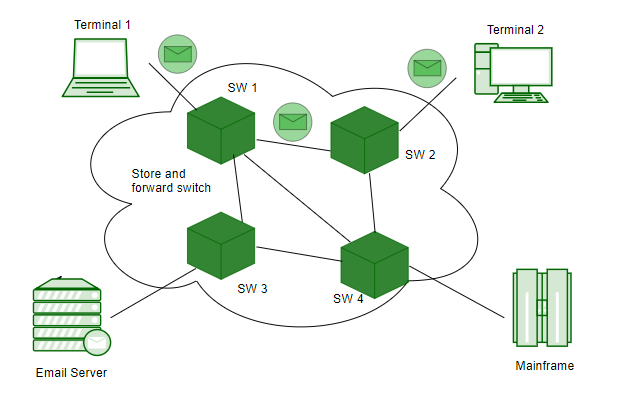 Computer Network Switching Techniques Message Switching