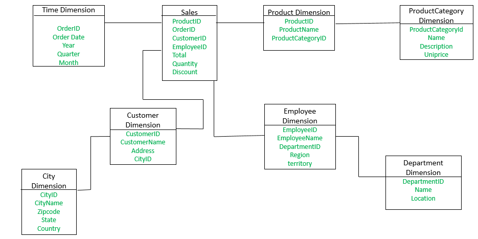 Data Warehouse Modeling | Snowflake Schema - GeeksforGeeks