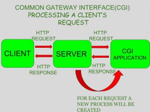 Servlet Interview Questions And Answers Pdf