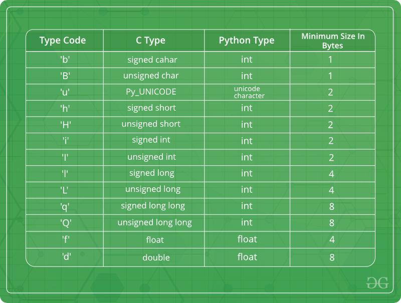 Python Arrays - GeeksforGeeks