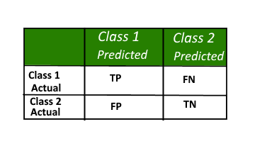 Confusion Matrix in Machine Learning - GeeksforGeeks