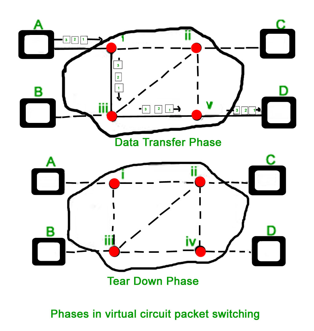 Computer Network Packet Switching And Delays Geeksforgeeks Two Way Circuit Connecting To The Switch Mechanisms Once Route Destination Is Discovered Entry Added Table Of Each Intermediate Node During Data Transfer Header Local