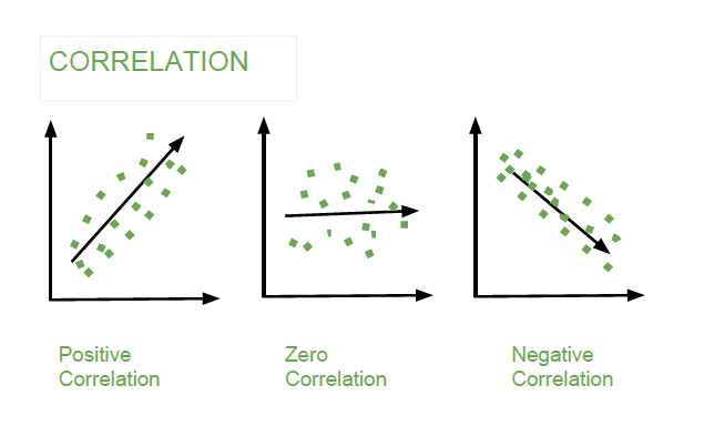 Mathematics | Covariance and Correlation - GeeksforGeeks