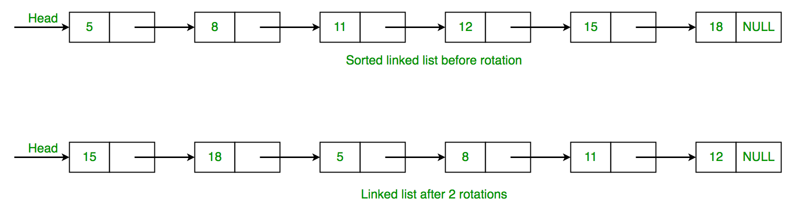 Count rotations in sorted and rotated linked list