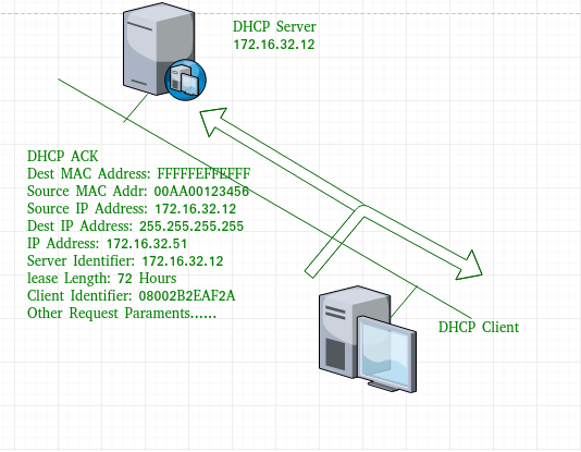 Computer Network | Dynamic Host Configuration Protocol (DHCP