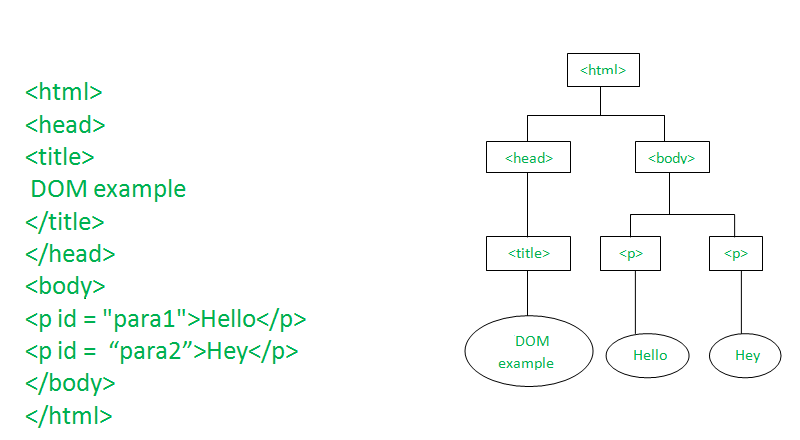 DHTML JavaScript - GeeksforGeeks