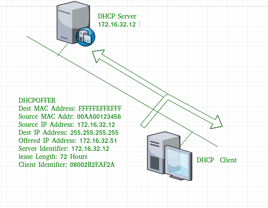 Computer Network Dynamic Host Configuration Protocol Dhcp