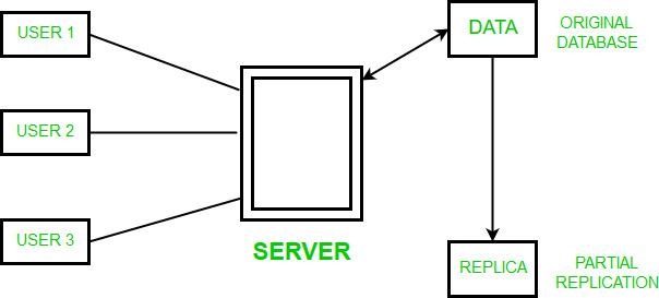 DBMS | Data Replication - GeeksforGeeks