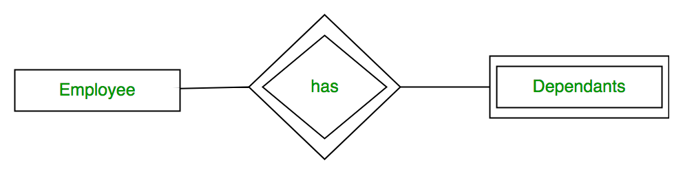 Database Management System   ER Model - GeeksforGeeks