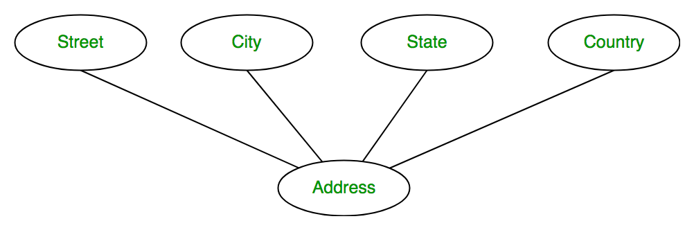 Database management system er model geeksforgeeks for example address attribute of student entity type consists of street city state and country in er diagram composite attribute is represented by an ccuart Choice Image