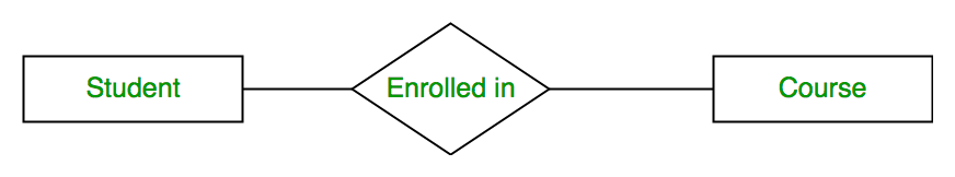 Database management system er model geeksforgeeks for exampleenrolled in is a relationship type that exists between entity type student and course in er diagram relationship type is represented by a ccuart Images