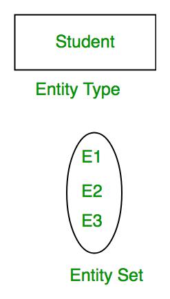 Database Management System | ER Model - GeeksforGeeks