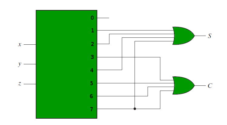the following circuit diagram shows the implementation of full adder using  a 3:8 decoder and or gates