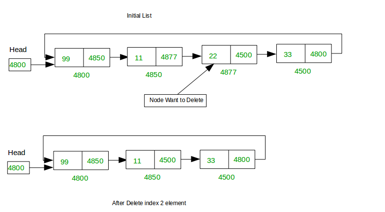 Deletion at different positions in a Circular Linked List