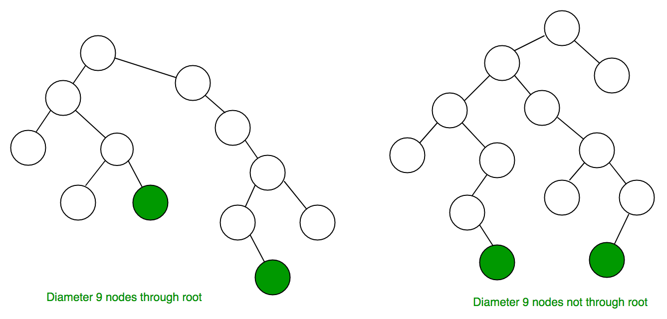 diameter of a binary tree geeksforgeeks