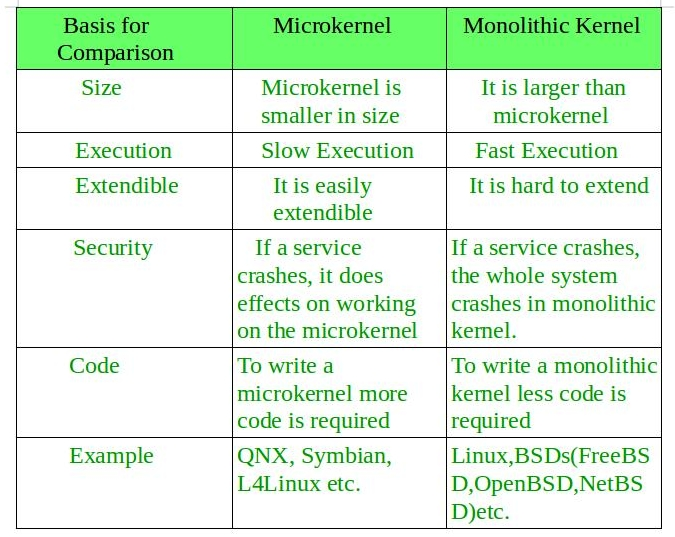 Operating System | Monolithic Kernel and key differences ...