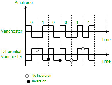 Digital Electronics | Difference between Unipolar, Polar and