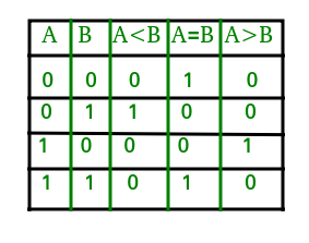 from the above truth table logical expressions for each output can be  expressed as follows: