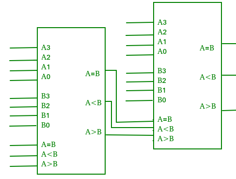 Digital Logic Magnitude Comparator Geeksforgeeks