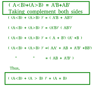 by using these boolean expressions, we can implement a logic circuit for  this comparator as given below: