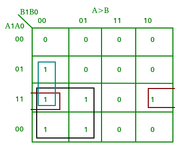 from the above truth table k-map for each output can be drawn as follows: