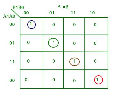 Digital logic | Magnitude Comparator - GeeksforGeeks on