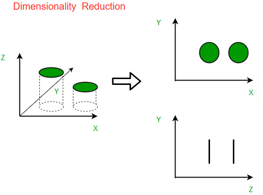 Image result for dimensionality reduction