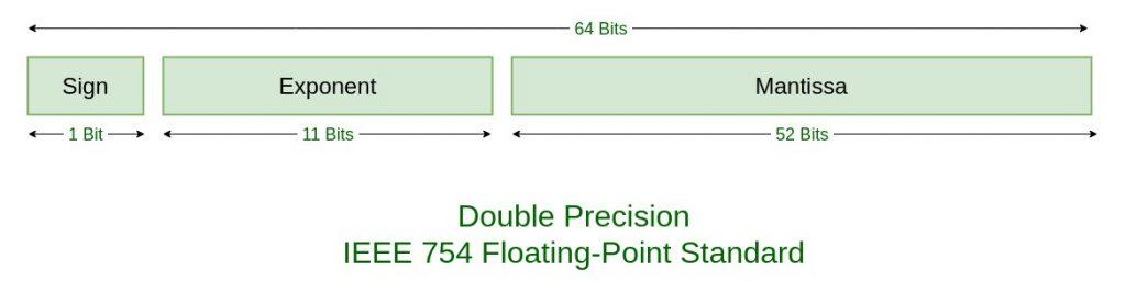 ieee standard 754 floating point numbers geeksforgeeks. Black Bedroom Furniture Sets. Home Design Ideas