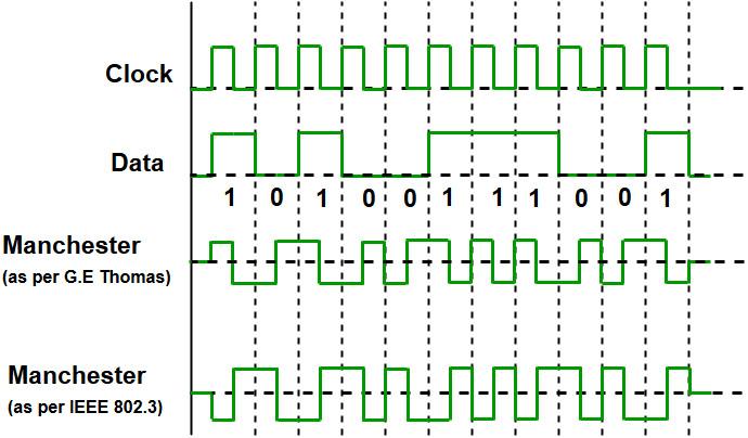 Manchester Encoding in Computer Network - GeeksforGeeks