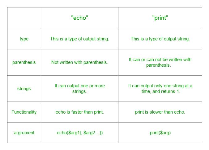 echo vs print in PHP
