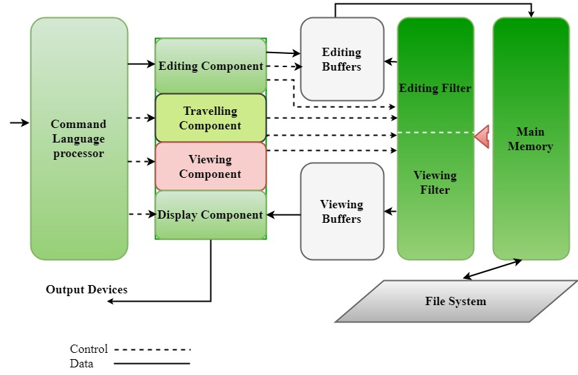 Editors and Its types in System Programming - GeeksforGeeks
