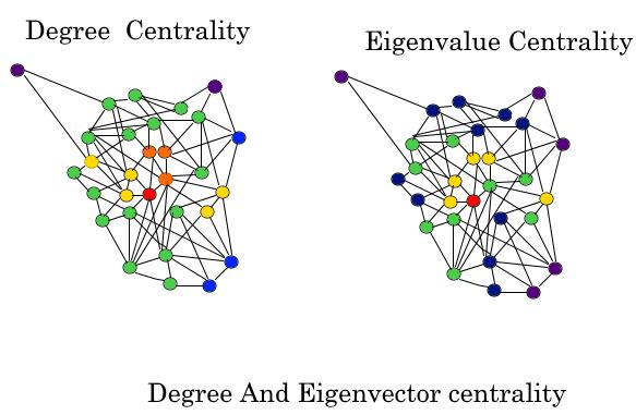 Eigenvector Centrality (Centrality Measure) - GeeksforGeeks