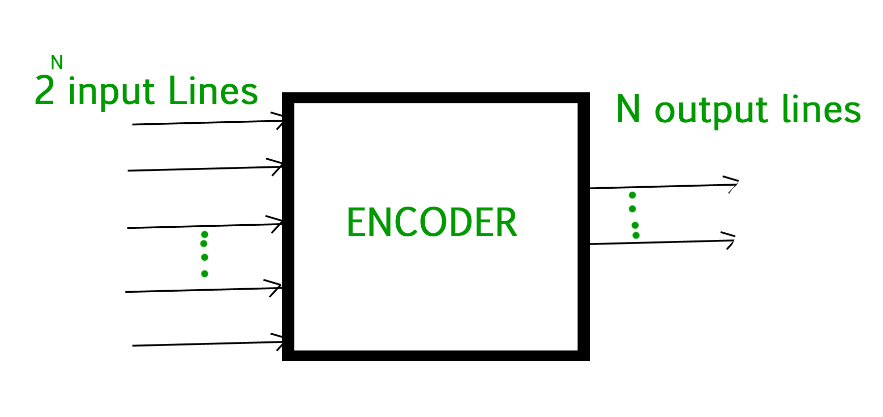 it will produce a binary code equivalent to the input, which is active  high  therefore, the encoder encodes 2^n input lines with 'n' bits