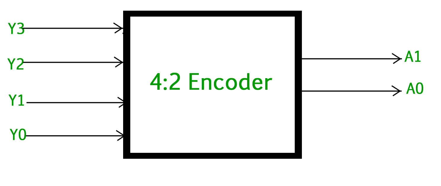 The Truth table of 4 to 2 encoder is as follows :