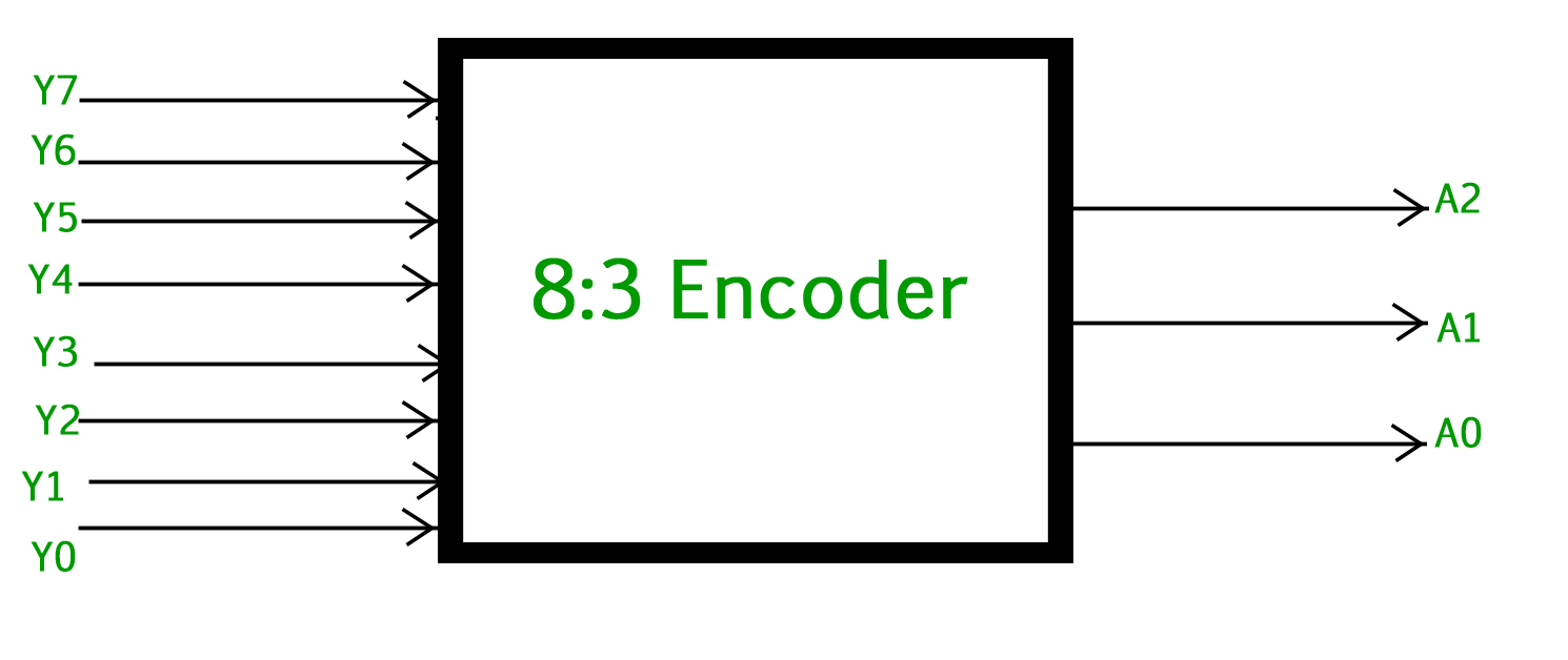 digital logic encoder geeksforgeeks 8:3 decoder 8 bit priority encoder logic diagram